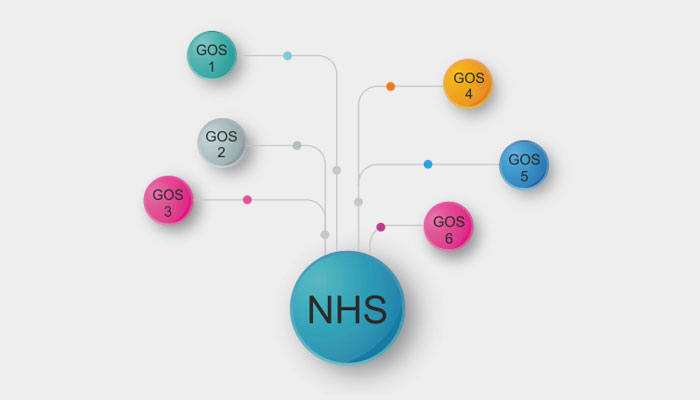 Integrated-NHS-support